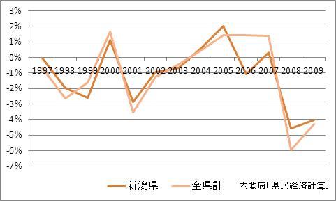 新潟県の1人当たり所得(増加率)