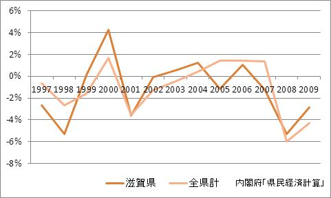 滋賀県の1人当たり所得(増加率)