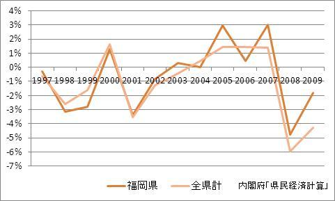 福岡県の1人当たり所得(増加率)