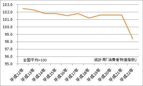 富山市と全国平均の比較(地域差指数)