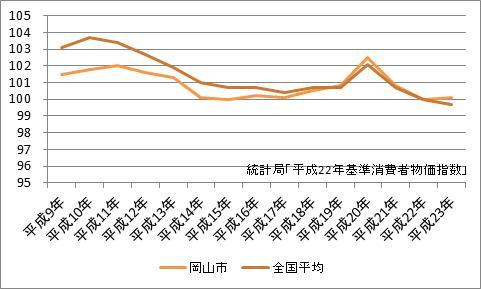 岡山市の消費者物価指数