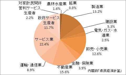 宮城県の名目GDPの産業別比率(2009年)