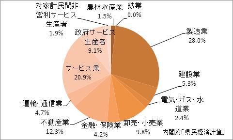 群馬県の産業別GDP比率