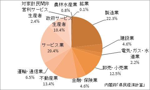 広島県の産業別GDP比率