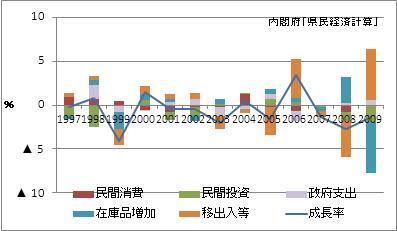 香川県の名目GDP増加率(寄与度)