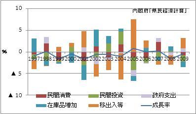 長崎県の名目GDP増加率(寄与度)