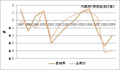 宮城県の名目GDP(増加率)
