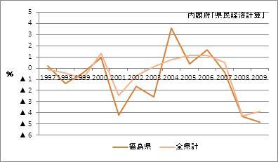福島県の名目GDP増加率