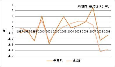 千葉県の名目GDP増加率