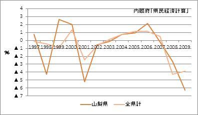 山梨県の名目GDP増加率