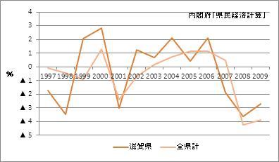 滋賀県の名目GDP増加率