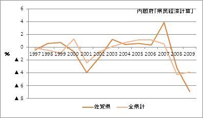 佐賀県の名目GDP増加率