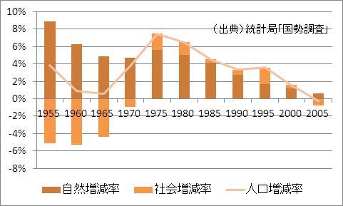 宮城県の人口増加率