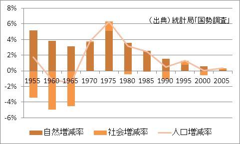 岡山県の人口増加率