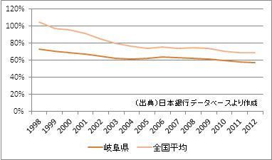 岐阜県の預貸率