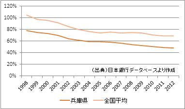 兵庫県の預貸率