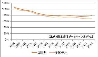 福岡県の預貸率