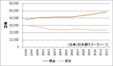 香川県の預金・貸出額