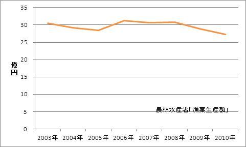 山形県の漁業生産額(海面漁業)