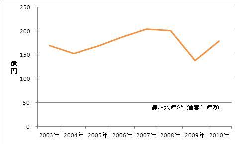 茨城県の漁業生産額(海面漁業)