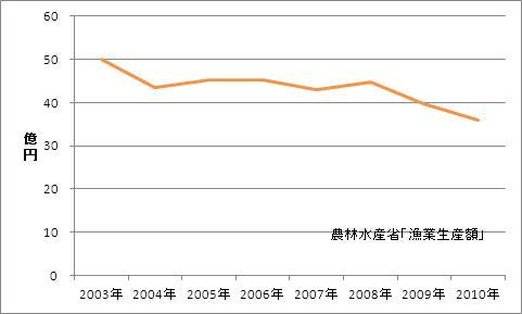 京都府の漁業生産額(海面漁業)