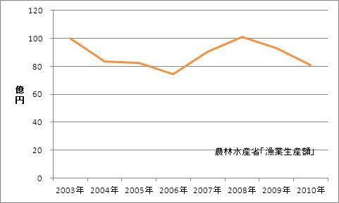 香川県の漁業生産額(海面漁業)