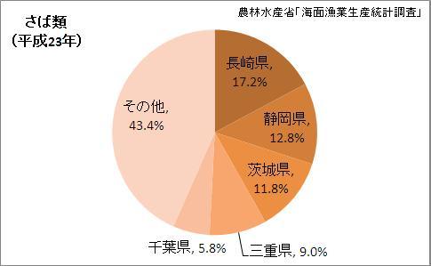 さば類漁獲量の都道府県割合