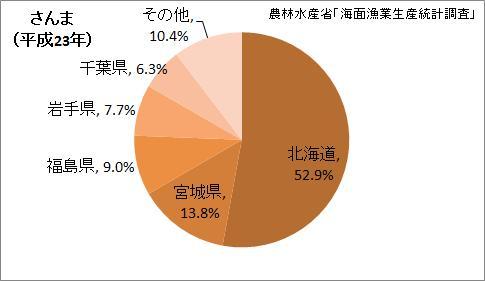 さんま漁獲量の都道府県割合