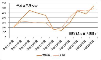 茨城県の基金現在高(指数)