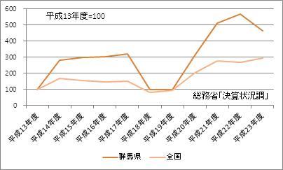 群馬県の基金現在高(指数)