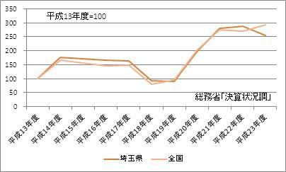 埼玉県の基金現在高(指数)