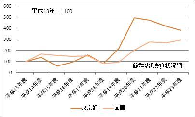 東京都の基金現在高(指数)