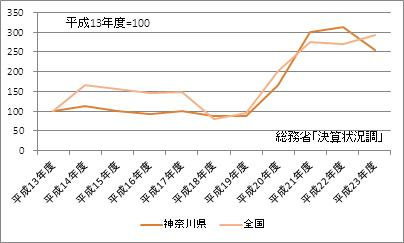 神奈川県の基金現在高(指数)