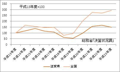 滋賀県の基金現在高(指数)