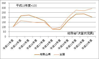 和歌山県の基金現在高(指数)