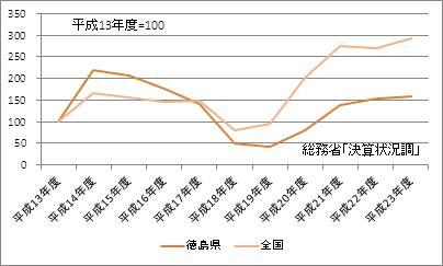 徳島県の基金現在高(指数)