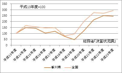 香川県の基金現在高(指数)