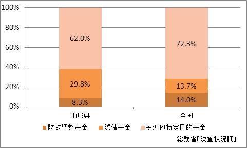 山形県の基金現在高(比率)