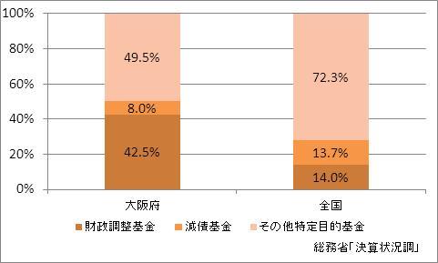 大阪府の基金現在高(比率)