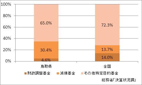 鳥取県の基金現在高(比率)