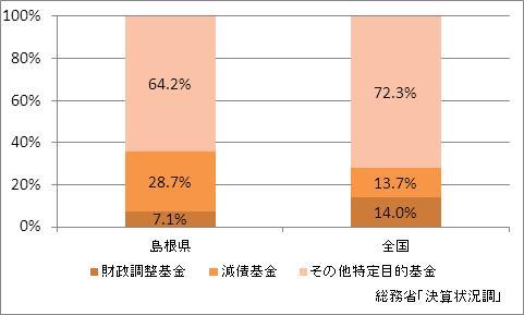 島根県の基金現在高(比率)