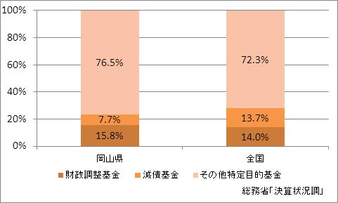 岡山県の基金現在高(比率)