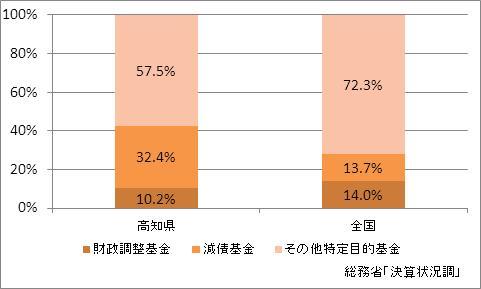 高知県の基金現在高(比率)