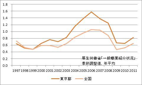 東京都区部の有効求人倍率