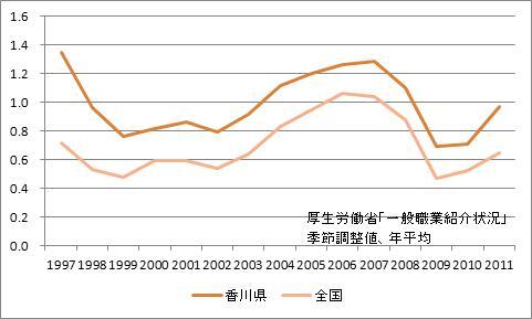 香川県の有効求人倍率
