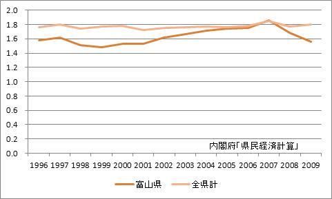 富山県の所得乗数の推移