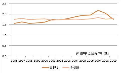 長野県の所得乗数の推移