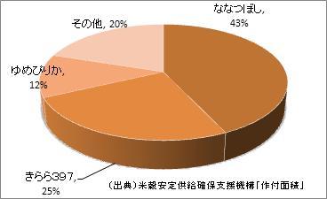北海道の米の品種別作付面積