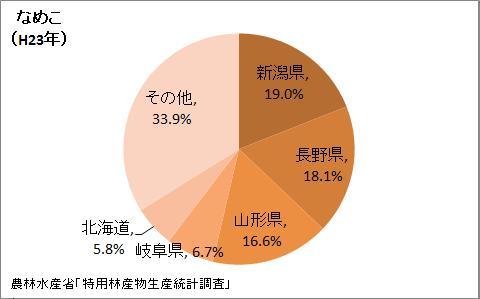 なめこの生産量の都道府県割合