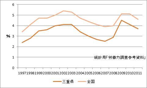 津市の完全失業率
